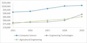 Salary Growth for Engineering Faculty