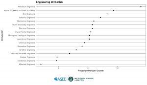 U.S. Engineering Jobs Projected Growth through 2026