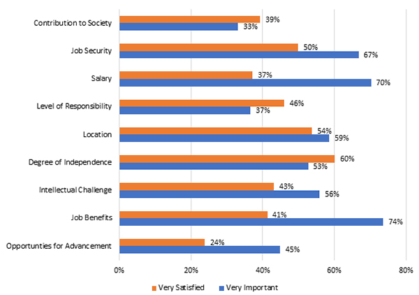 Comparison of Importance and Satisfaction of Job Elements by Engineers