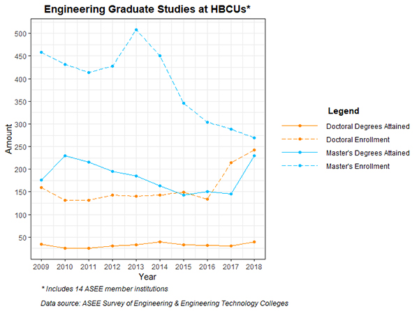 AT HBCUs, DOCTORAL STUDENT ENROLLMENTS INCREASE WHILE MASTER'S ENROLLMENTS DECLINE