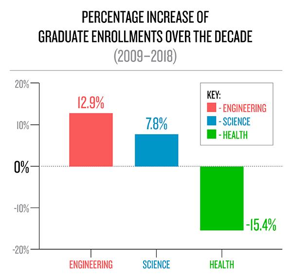 ENGINEERING STUDENTS FUEL GRADUATE ENROLLMENT GROWTH OVER LAST DECADE