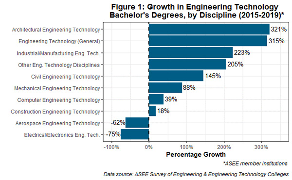 FIVE-YEAR GROWTH IN ENGINEERING TECHNOLOGY DISCIPLINES